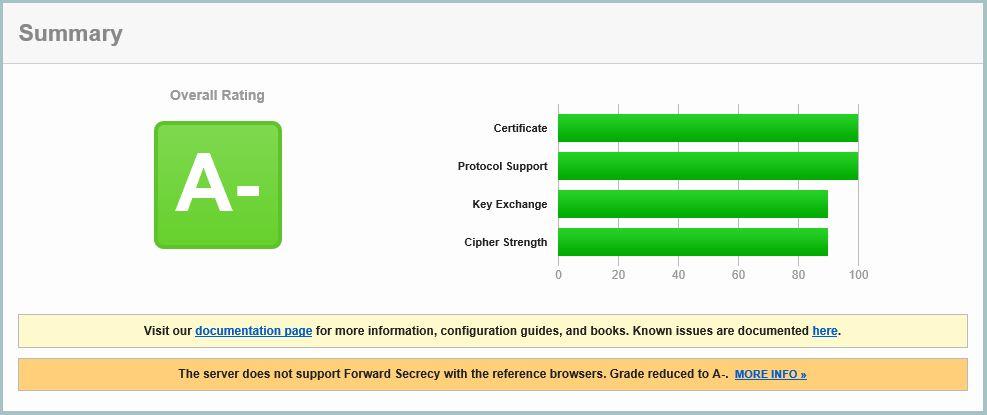 Get an A+ rating score on NetScaler 11 1-12 1 – JGSpiers com