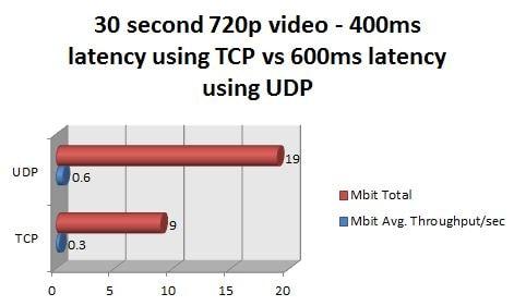 udp vs tcp speed
