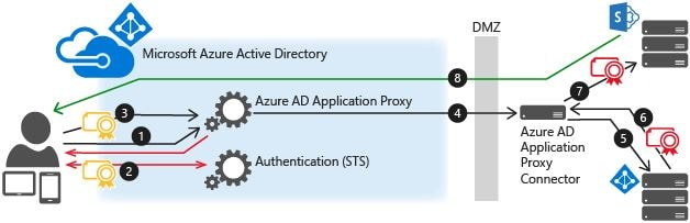 Azure AD Application Proxy – Access internal applications